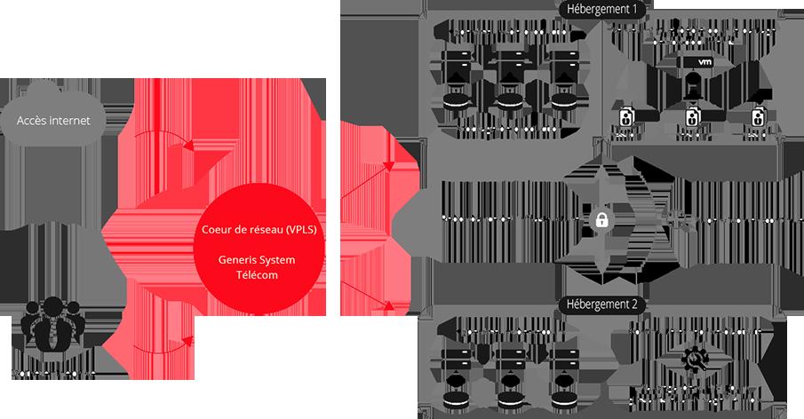 Agil'DRIVE - Fonctionnement Plateforme de partage de fichiers professionnel Generis System