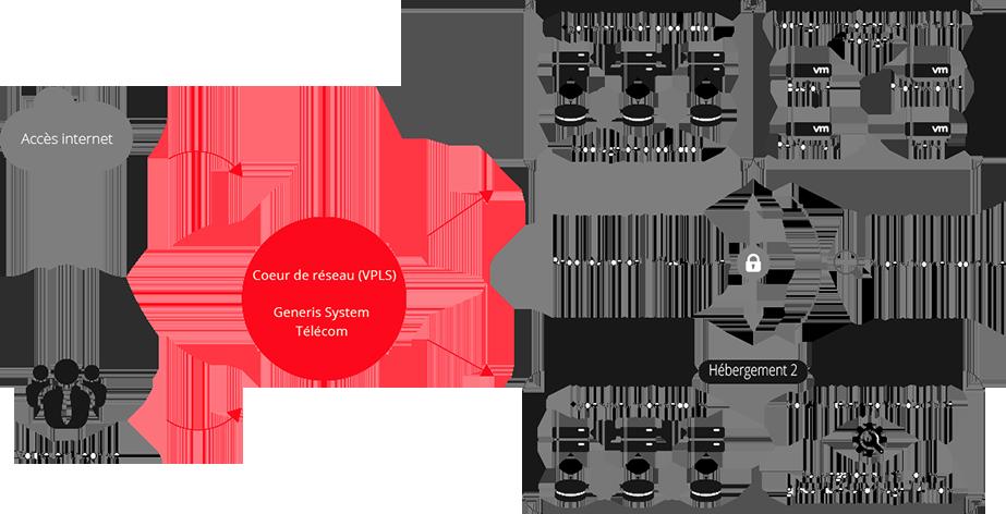 Agil'SERVER - Fonctionnement Serveur virtuel hébergé professionnel Generis System
