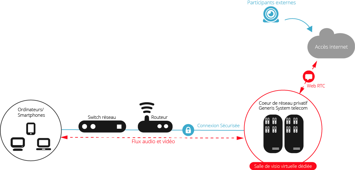 Agil'VISIO - Fonctionnement visioconférence Generis System Telecom