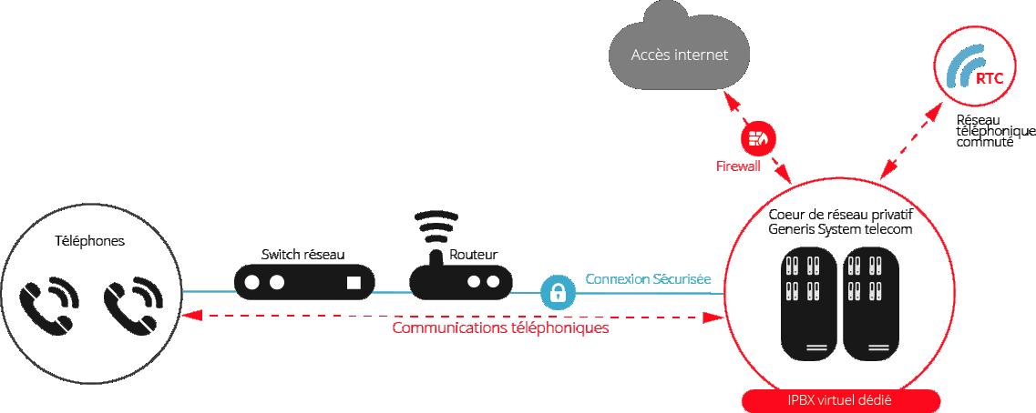 Agil'VOICE - Fonctionnement téléphonie Generis System Telecom
